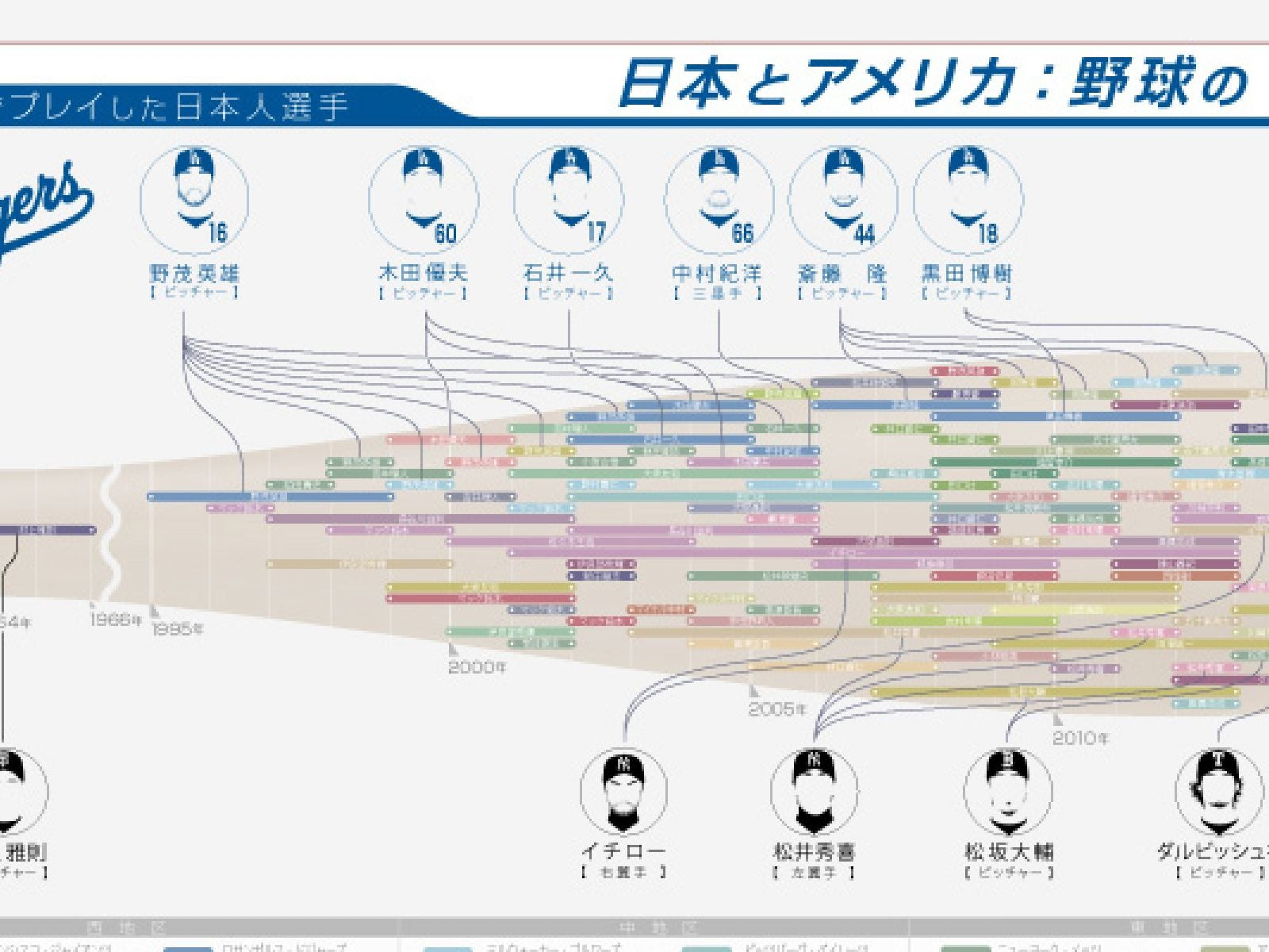 Main image for article titled 【インフォグラフィック】一目で分かるMLBの日本人プレイヤー!