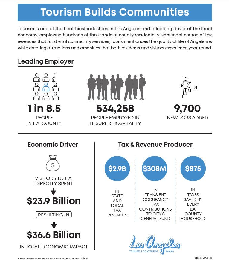 NTTW 2018 Infographic